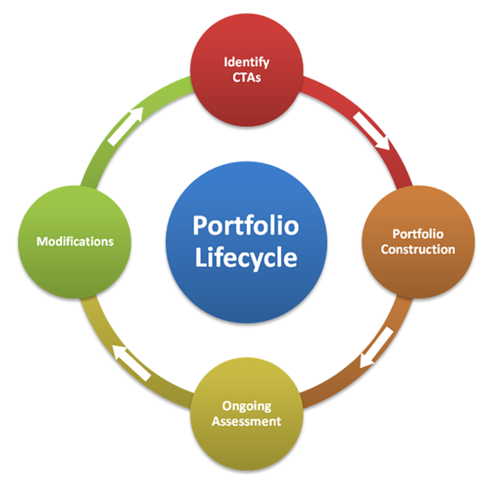 managed-futures-portfolio-lifecycle18C37E2D0783